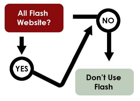Flödeskarta över webbsida i flash