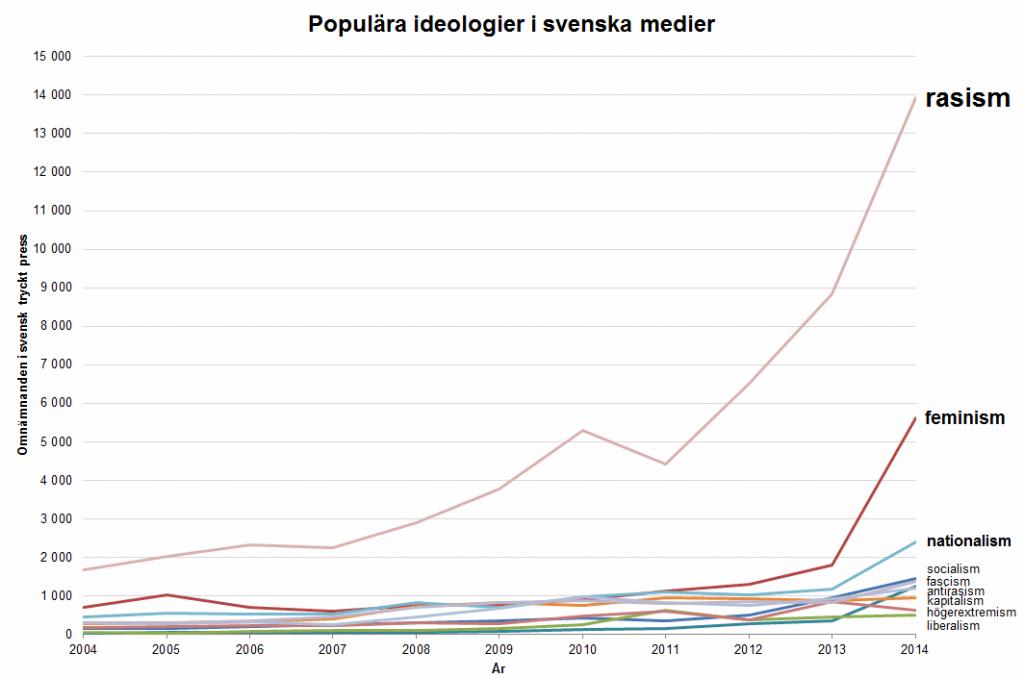 Populära ideologier i svenska medier