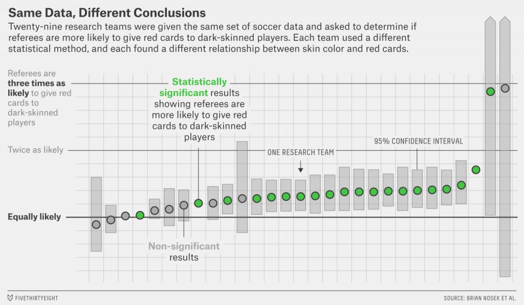 Samma data, olika slutsatser