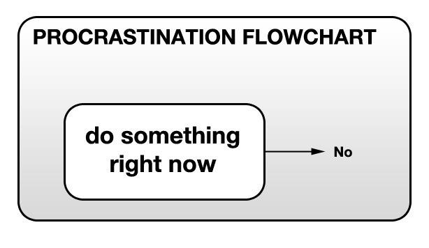 Prokrastinering flödesschema
