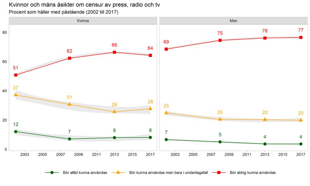 Kvinnor och mäns åsikter om censur av press, radio och tv
